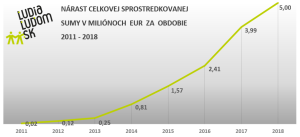 Nárast ĽudiaĽuďom.sk